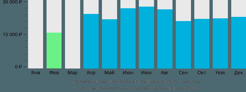 Динамика стоимости авиабилетов из Милана в Уфу по месяцам