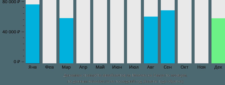 Динамика стоимости авиабилетов из Милана на Самуи по месяцам
