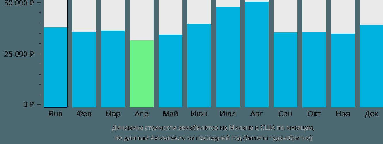 Динамика стоимости авиабилетов из Милана в США по месяцам