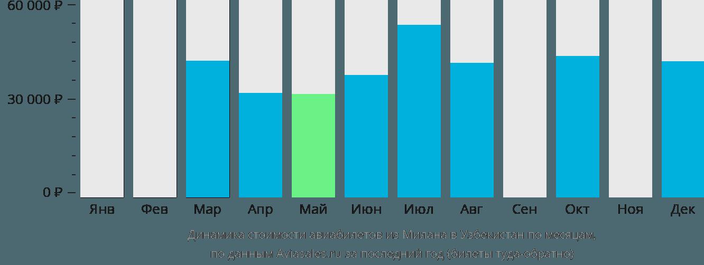 Динамика стоимости авиабилетов из Милана в Узбекистан по месяцам