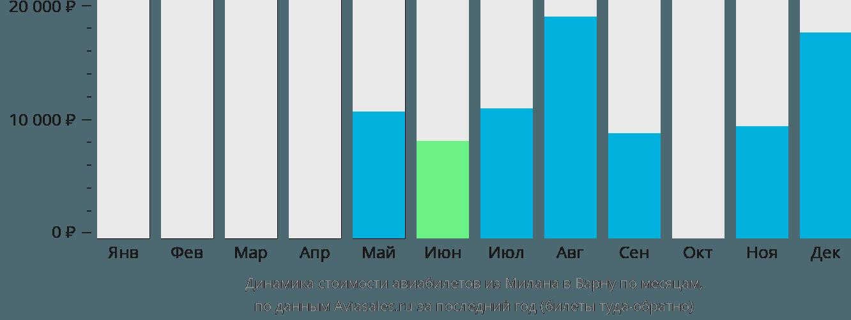 Динамика стоимости авиабилетов из Милана в Варну по месяцам