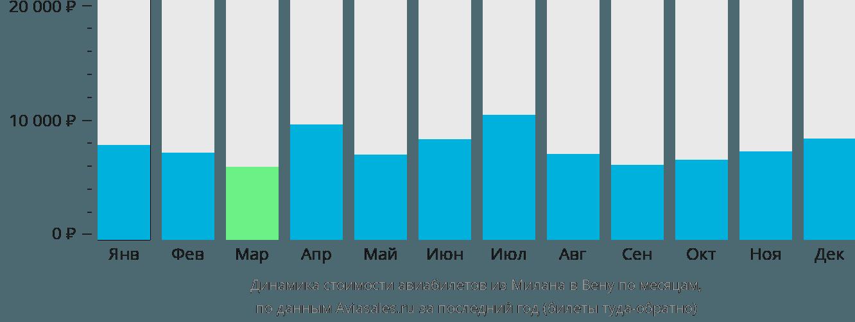Динамика стоимости авиабилетов из Милана в Вену по месяцам