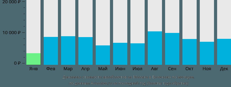 Динамика стоимости авиабилетов из Милана в Валенсию по месяцам