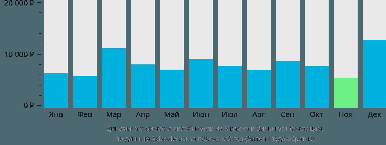 Динамика стоимости авиабилетов из Милана в Вильнюс по месяцам