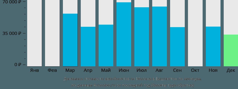Динамика стоимости авиабилетов из Милана в Вашингтон по месяцам