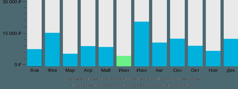 Динамика стоимости авиабилетов из Милана в Варшаву по месяцам