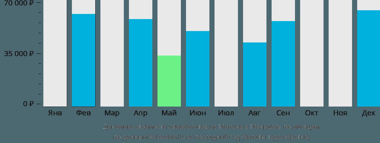 Динамика стоимости авиабилетов из Милана в Монреаль по месяцам