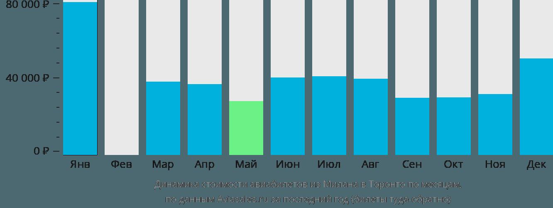 Динамика стоимости авиабилетов из Милана в Торонто по месяцам