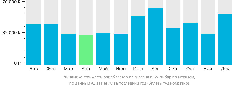 Динамика стоимости авиабилетов из Милана в Занзибар по месяцам