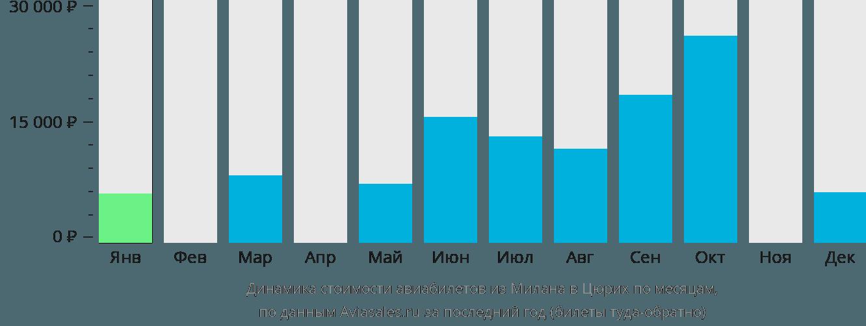 Динамика стоимости авиабилетов из Милана в Цюрих по месяцам