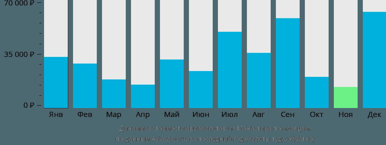 Динамика стоимости авиабилетов из Монастира по месяцам