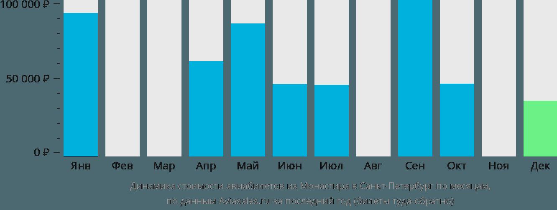 Динамика стоимости авиабилетов из Монастира в Санкт-Петербург по месяцам
