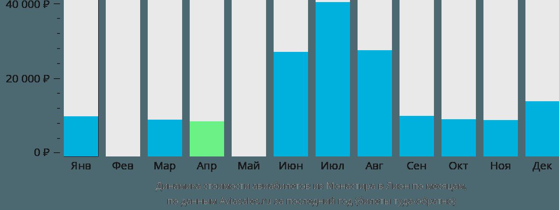 Динамика стоимости авиабилетов из Монастира в Лион по месяцам