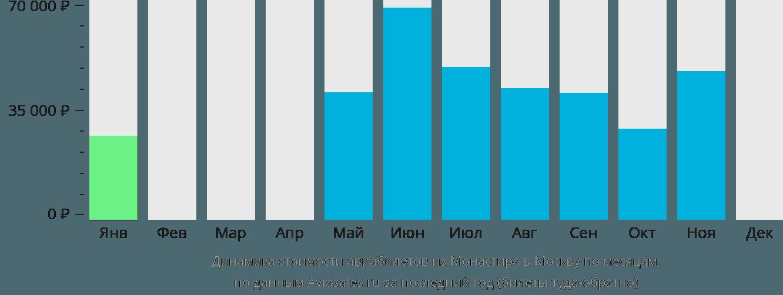 Динамика стоимости авиабилетов из Монастира в Москву по месяцам