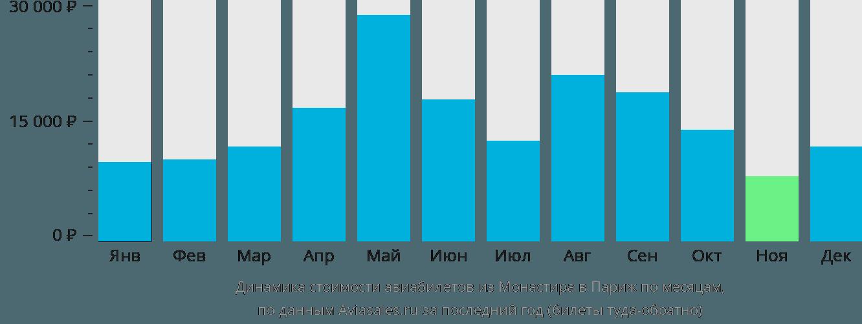 Динамика стоимости авиабилетов из Монастира в Париж по месяцам