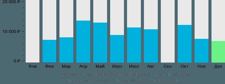 Динамика стоимости авиабилетов из Митилини в Афины по месяцам