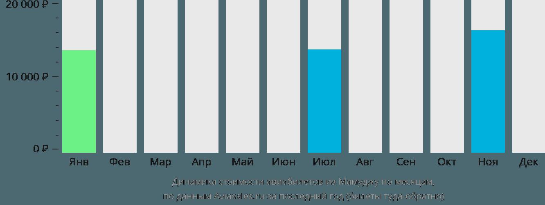 Динамика стоимости авиабилетов из Мамуджу по месяцам