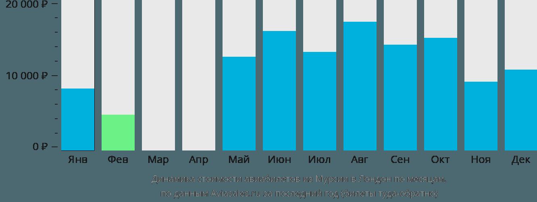 Динамика стоимости авиабилетов из Мурсии в Лондон по месяцам