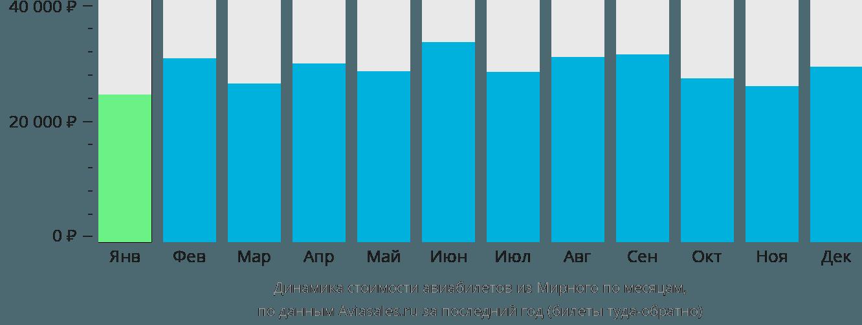 Динамика стоимости авиабилетов из Мирного по месяцам