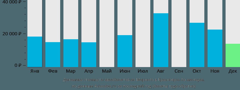 Динамика стоимости авиабилетов из Мирного в Красноярск по месяцам
