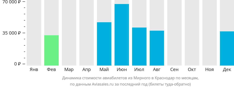 Динамика стоимости авиабилетов из Мирного в Краснодар по месяцам