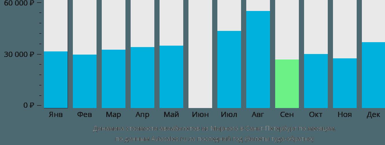 Динамика стоимости авиабилетов из Мирного в Санкт-Петербург по месяцам
