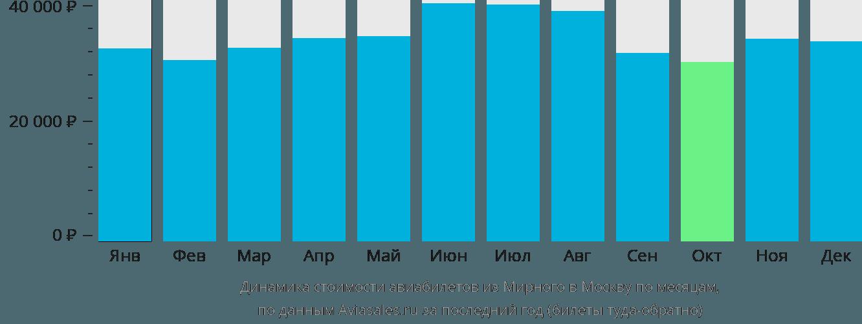 Динамика стоимости авиабилетов из Мирного в Москву по месяцам