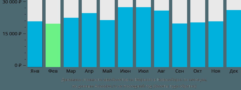 Динамика стоимости авиабилетов из Мирного в Новосибирск по месяцам