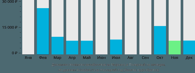 Динамика стоимости авиабилетов из Мирного в Полярный по месяцам