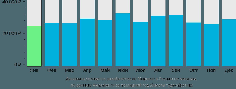 Динамика стоимости авиабилетов из Мирного в Россию по месяцам