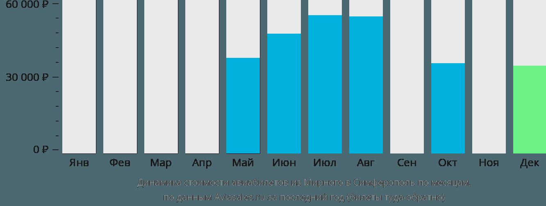Динамика стоимости авиабилетов из Мирного в Симферополь по месяцам