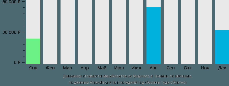 Динамика стоимости авиабилетов из Мирного в Тюмень по месяцам