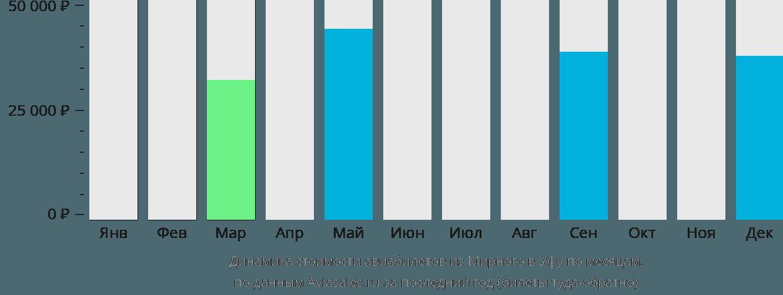 Динамика стоимости авиабилетов из Мирного в Уфу по месяцам