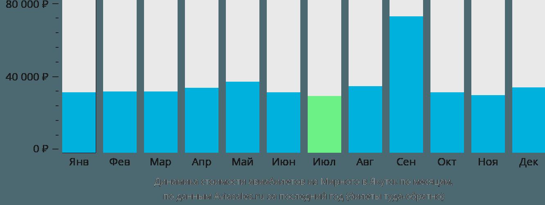 Динамика стоимости авиабилетов из Мирного в Якутск по месяцам