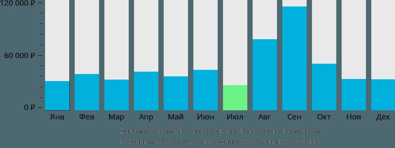 Динамика стоимости авиабилетов из Канзас-Сити по месяцам