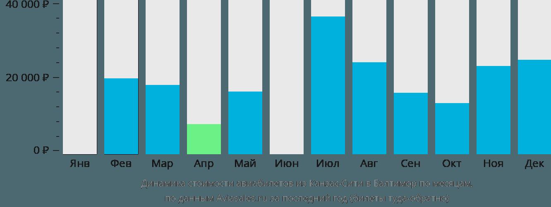 Динамика стоимости авиабилетов из Канзас-Сити в Балтимор по месяцам