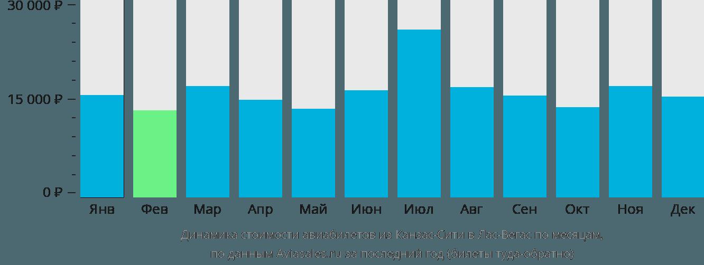 Динамика стоимости авиабилетов из Канзас-Сити в Лас-Вегас по месяцам
