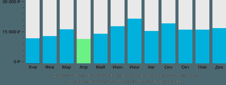 Динамика стоимости авиабилетов из Канзас-Сити в Лос-Анджелес по месяцам