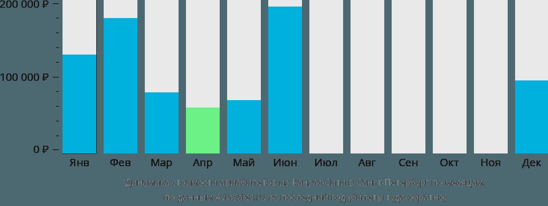 Динамика стоимости авиабилетов из Канзас-Сити в Санкт-Петербург по месяцам