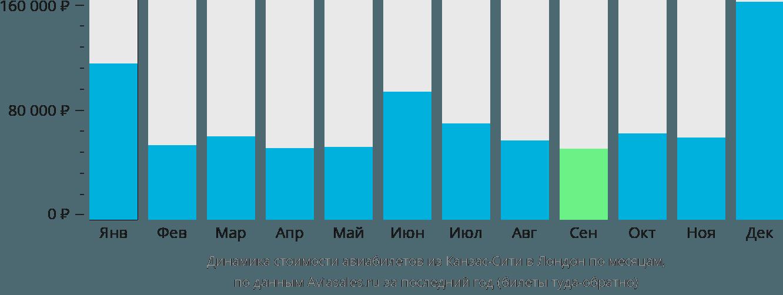 Динамика стоимости авиабилетов из Канзас-Сити в Лондон по месяцам