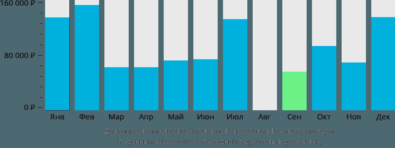 Динамика стоимости авиабилетов из Канзас-Сити в Москву по месяцам