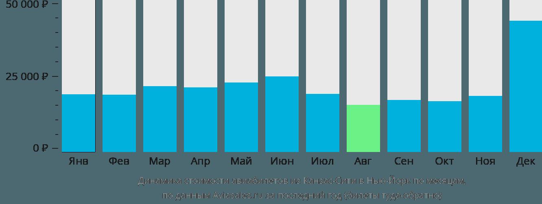 Динамика стоимости авиабилетов из Канзас-Сити в Нью-Йорк по месяцам