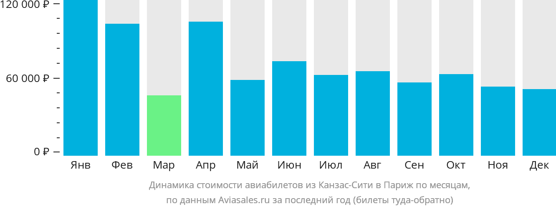 Динамика стоимости авиабилетов из Канзас-Сити в Париж по месяцам