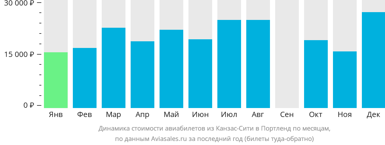 Динамика стоимости авиабилетов из Канзас-Сити в Портленд по месяцам