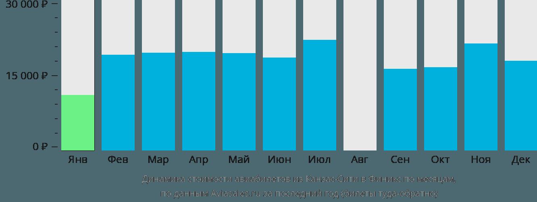 Динамика стоимости авиабилетов из Канзас-Сити в Финикс по месяцам