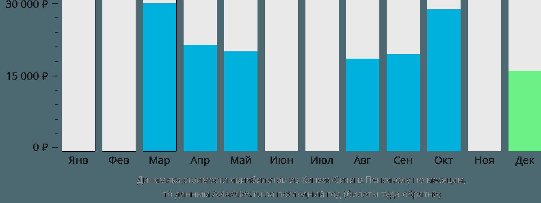 Динамика стоимости авиабилетов из Канзас-Сити в Пенсаколу по месяцам
