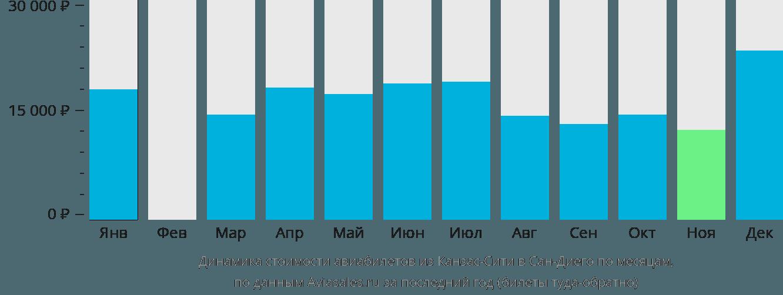 Динамика стоимости авиабилетов из Канзас-Сити в Сан-Диего по месяцам