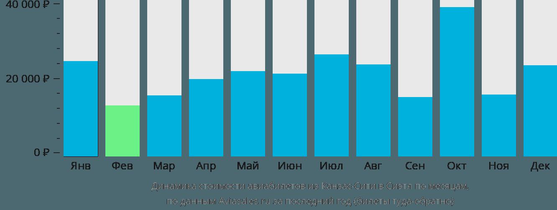 Динамика стоимости авиабилетов из Канзас-Сити в Сиэтл по месяцам