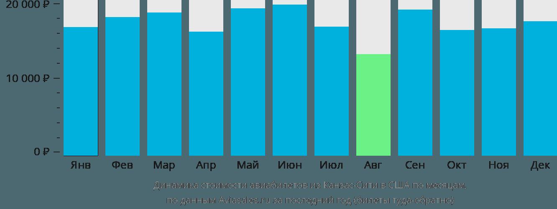Динамика стоимости авиабилетов из Канзас-Сити в США по месяцам