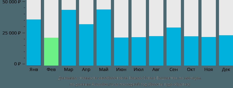 Динамика стоимости авиабилетов из Канзас-Сити в Вашингтон по месяцам